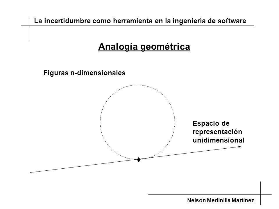 La incertidumbre como herramienta en la ingeniería de software Nelson Medinilla Martínez Espacio de representación unidimensional Figuras n-dimensionales Analogía geométrica