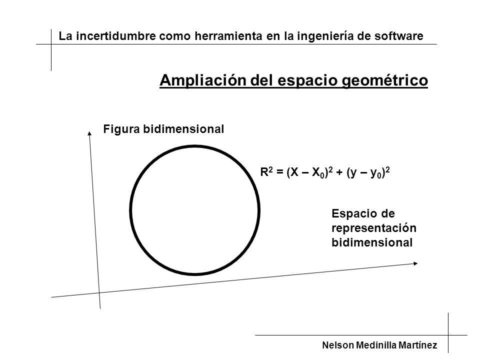 La incertidumbre como herramienta en la ingeniería de software Nelson Medinilla Martínez Espacio de representación bidimensional Figura bidimensional Ampliación del espacio geométrico R 2 = (X – X 0 ) 2 + (y – y 0 ) 2