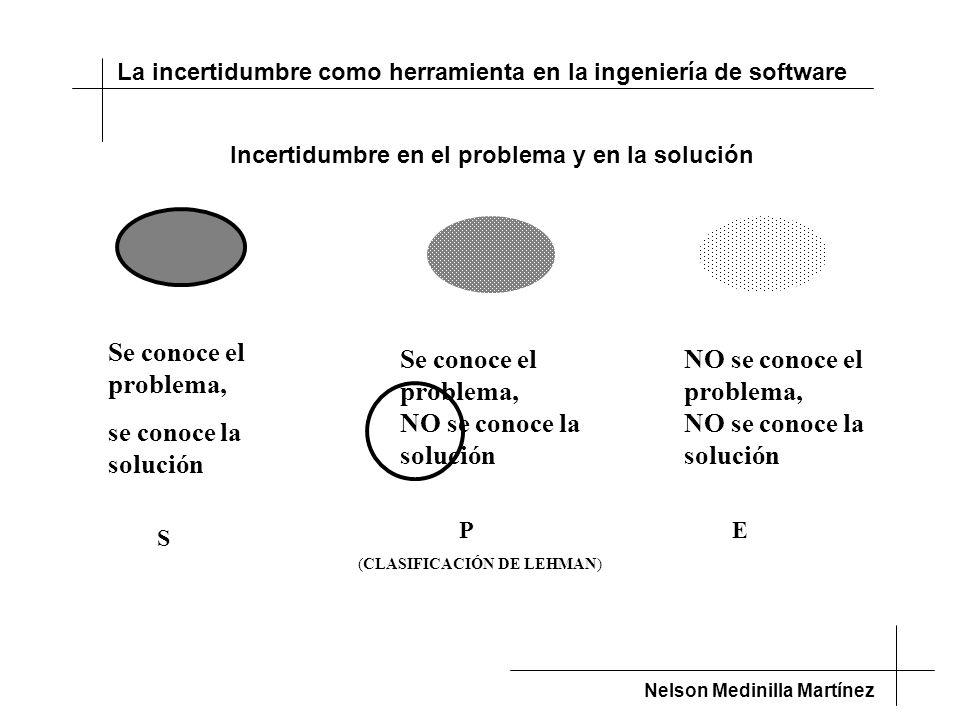 La incertidumbre como herramienta en la ingeniería de software Nelson Medinilla Martínez Se conoce el problema, se conoce la solución Se conoce el problema, NO se conoce la solución NO se conoce el problema, NO se conoce la solución S PE (CLASIFICACIÓN DE LEHMAN) Incertidumbre en el problema y en la solución
