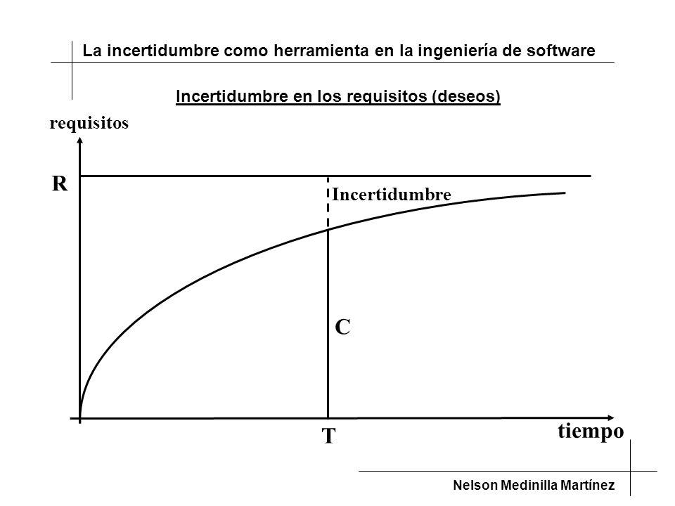 La incertidumbre como herramienta en la ingeniería de software Nelson Medinilla Martínez tiempo requisitos T R Incertidumbre C Incertidumbre en los requisitos (deseos)