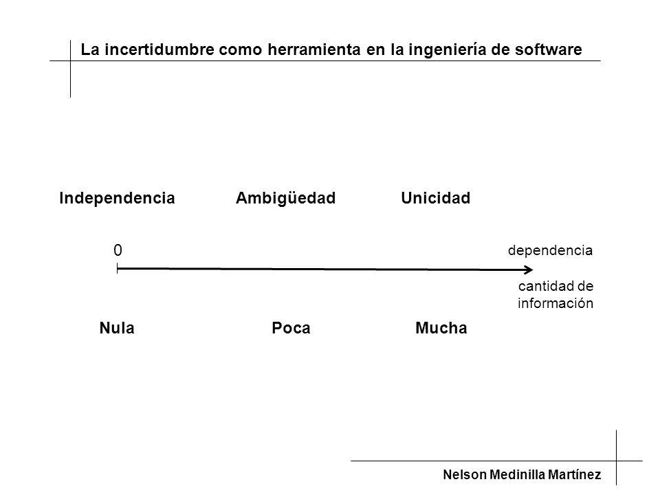 La incertidumbre como herramienta en la ingeniería de software Nelson Medinilla Martínez IndependenciaUnicidadAmbigüedad Nula Poca Mucha dependencia cantidad de información 0