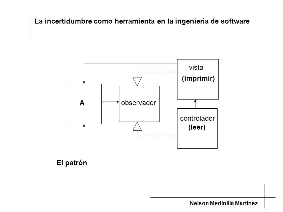 La incertidumbre como herramienta en la ingeniería de software Nelson Medinilla Martínez El patrón A (imprimir)(leer) observador controlador vista