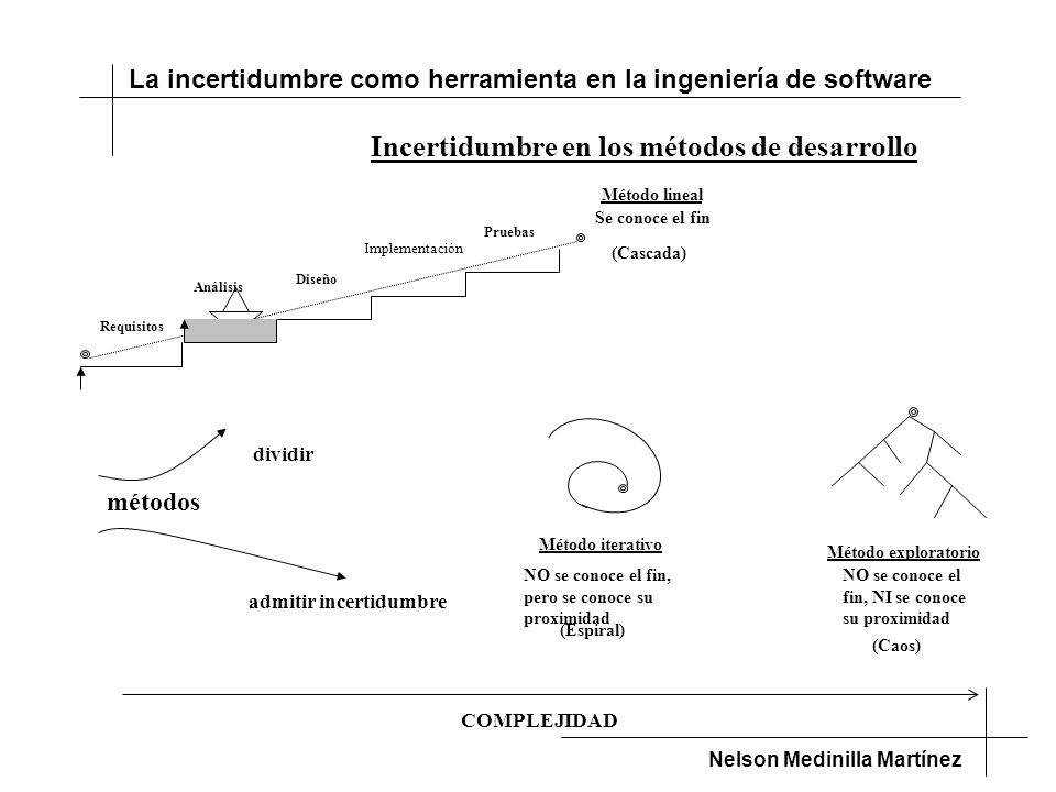 La incertidumbre como herramienta en la ingeniería de software Nelson Medinilla Martínez COMPLEJIDAD dividir admitir incertidumbre Incertidumbre en los métodos de desarrollo Análisis Diseño Implementación Pruebas Requisitos Método lineal Se conoce el fin (Cascada) Método iterativo NO se conoce el fin, pero se conoce su proximidad (Espiral) Método exploratorio NO se conoce el fin, NI se conoce su proximidad (Caos) métodos