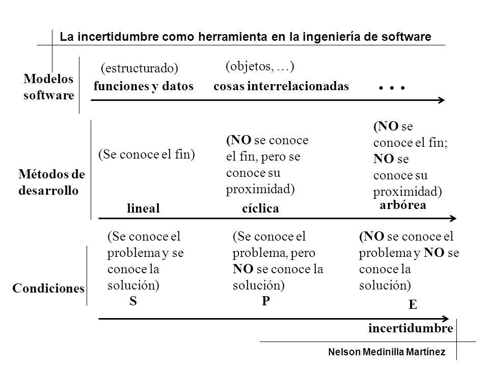 La incertidumbre como herramienta en la ingeniería de software Nelson Medinilla Martínez funciones y datoscosas interrelacionadas incertidumbre (Se conoce el problema y se conoce la solución) S (Se conoce el problema, pero NO se conoce la solución) P (NO se conoce el problema y NO se conoce la solución) E (Se conoce el fin) lineal (NO se conoce el fin, pero se conoce su proximidad) cíclica (NO se conoce el fin; NO se conoce su proximidad) arbórea Modelos software Métodos de desarrollo Condiciones (estructurado) (objetos, …) …