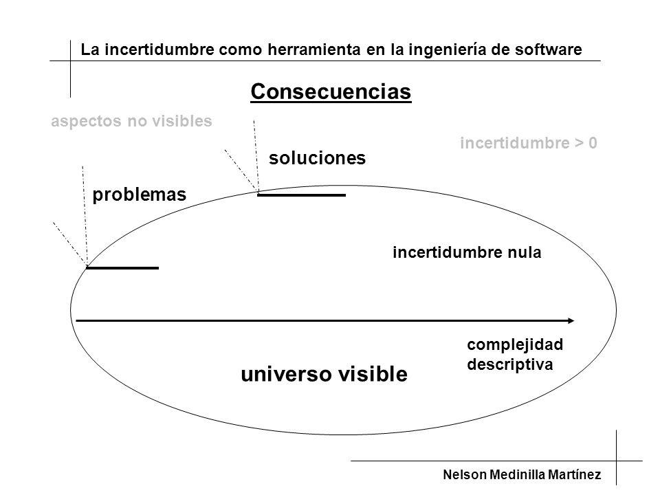 La incertidumbre como herramienta en la ingeniería de software Nelson Medinilla Martínez complejidad descriptiva universo visible problemas soluciones aspectos no visibles Consecuencias incertidumbre nula incertidumbre > 0