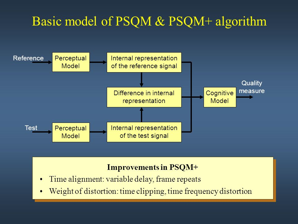 Basic model of PSQM & PSQM+ algorithm Perceptual Model Internal representation of the reference signal Test Perceptual Model Reference Cognitive Model