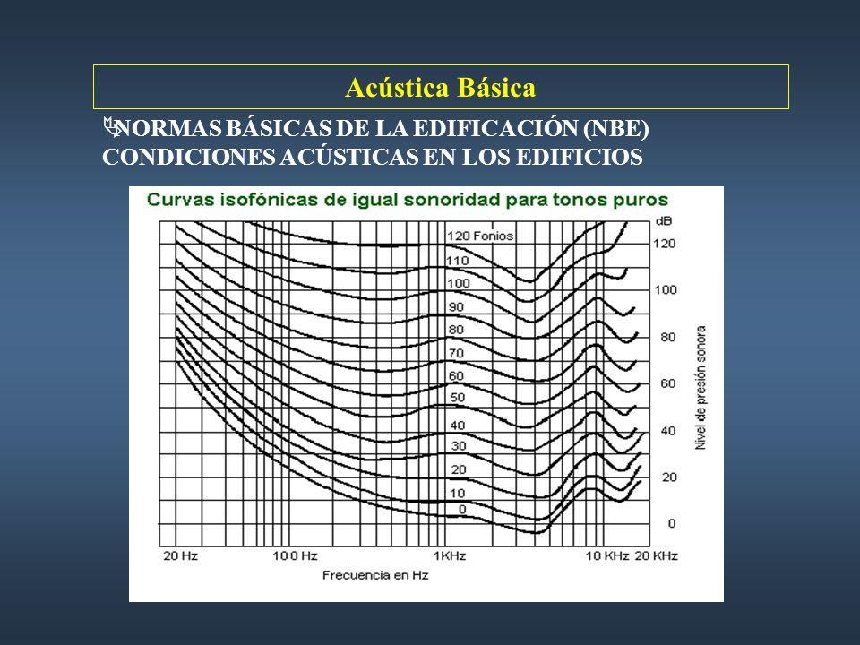 NORMAS BÁSICAS DE LA EDIFICACIÓN (NBE) CONDICIONES ACÚSTICAS EN LOS EDIFICIOS Acústica Básica