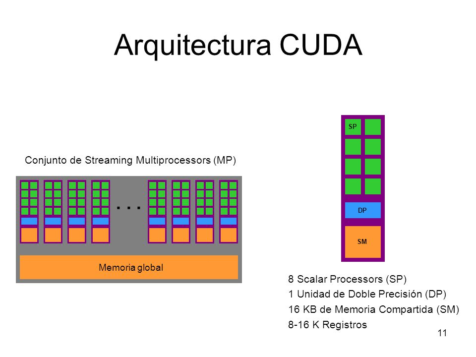 Arquitectura CUDA... Memoria global Conjunto de Streaming Multiprocessors (MP) SP DP SM 8 Scalar Processors (SP) 1 Unidad de Doble Precisión (DP) 16 K