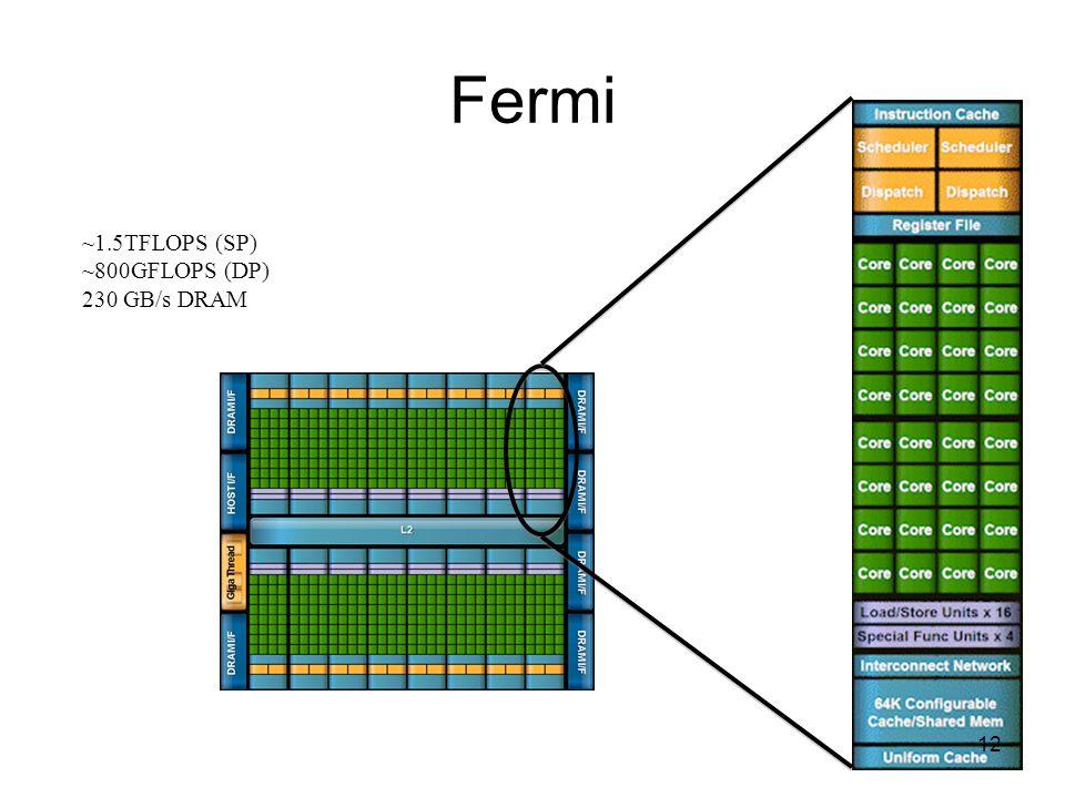 Espacios de memoria en CUDA 13 Fuente: Nvidia