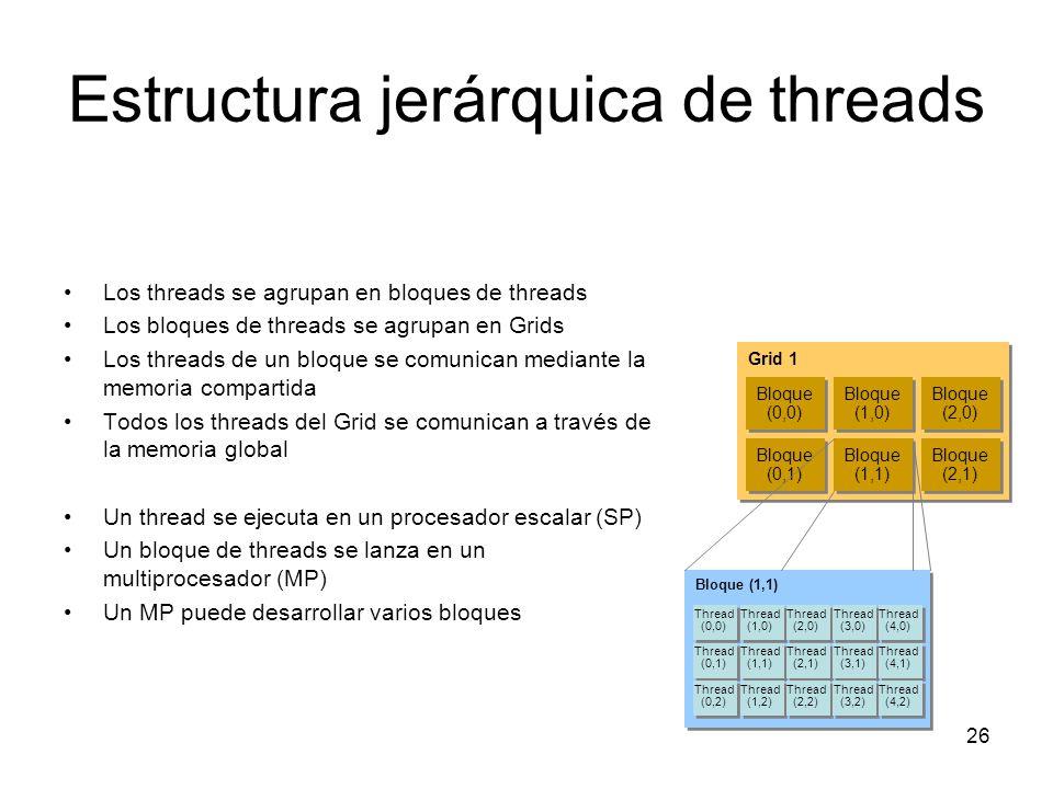 Modelo de ejecución Software Hardware ThreadSP Un bloque se ejecuta en un MP Los bloques no migran entre MPs Varios bloques a la vez en un MP (según registros y memoria compartida) Bloque threadsMP … GridGPU Un único kernel concurrente Cada thread se ejecuta en un SP 27