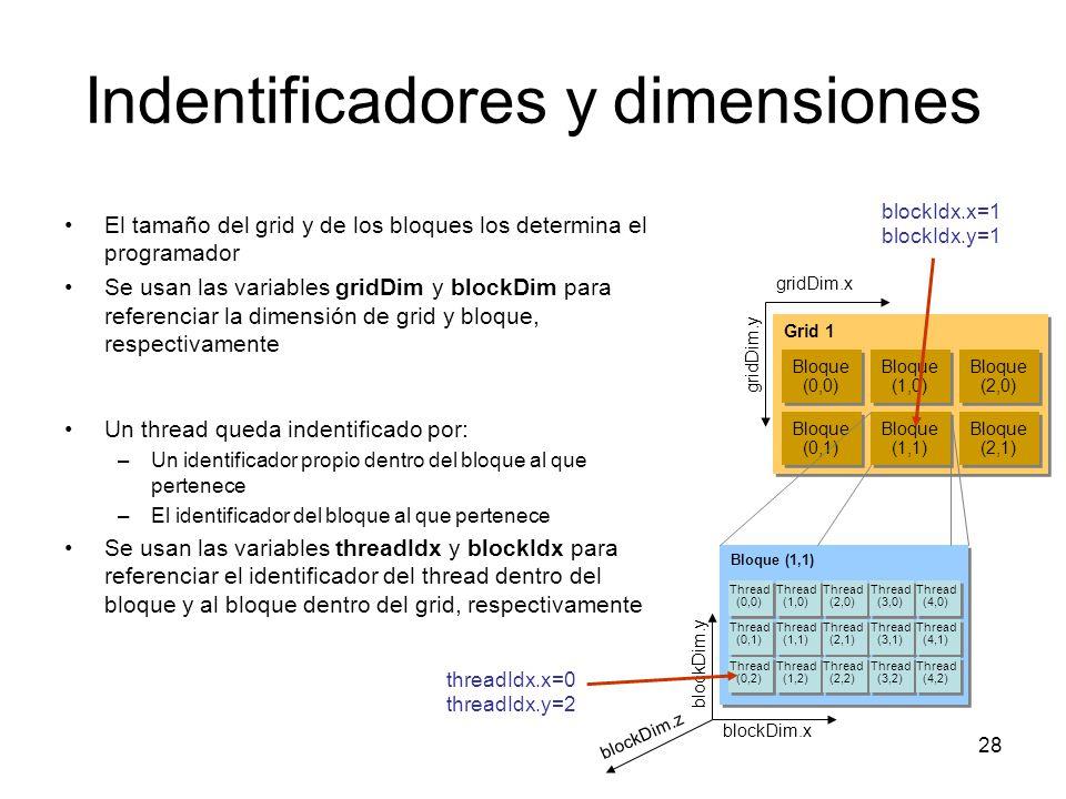 Indentificadores y dimensiones El tamaño del grid y de los bloques los determina el programador Se usan las variables gridDim y blockDim para referenc