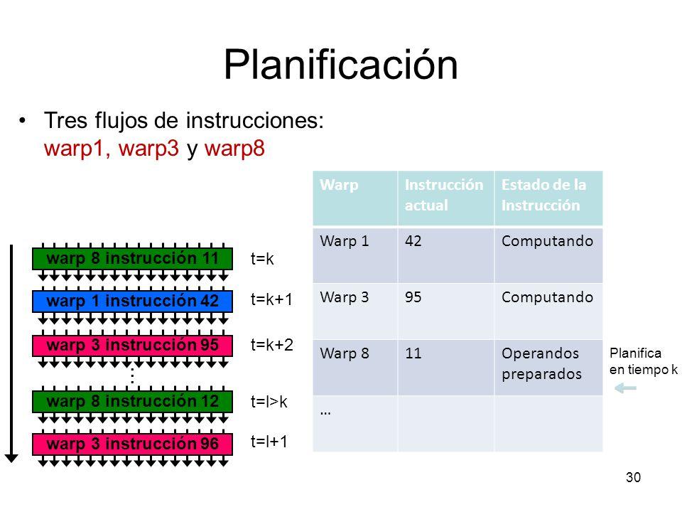 Planificación Tres flujos de instrucciones: warp1, warp3 y warp8 t=k t=k+1 t=k+2 t=l>k t=l+1 WarpInstrucción actual Estado de la Instrucción Warp 142C