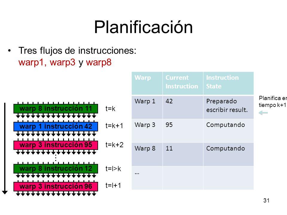 Planificación warp 8 instrucción 11 warp 1 instrucción 42 warp 3 instrucción 95 warp 8 instrucción 12...... warp 3 instrucción 96 t=k t=k+1 t=k+2 t=l>