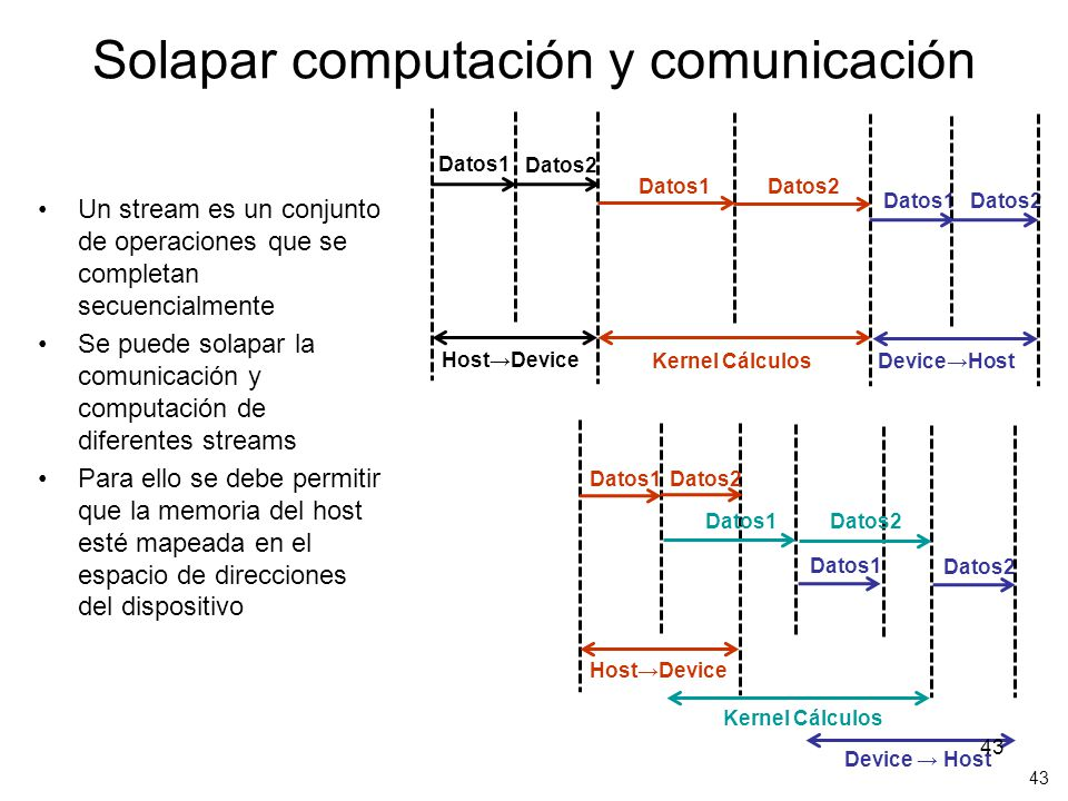 Solapar computación y comunicación Un stream es un conjunto de operaciones que se completan secuencialmente Se puede solapar la comunicación y computa