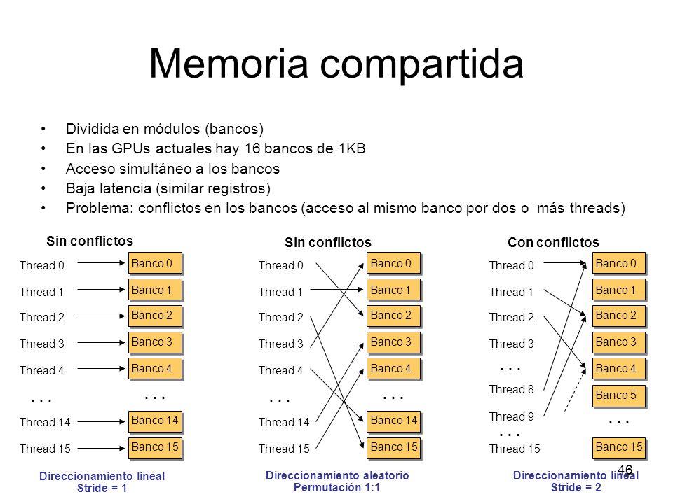 Memoria compartida Dividida en módulos (bancos) En las GPUs actuales hay 16 bancos de 1KB Acceso simultáneo a los bancos Baja latencia (similar regist