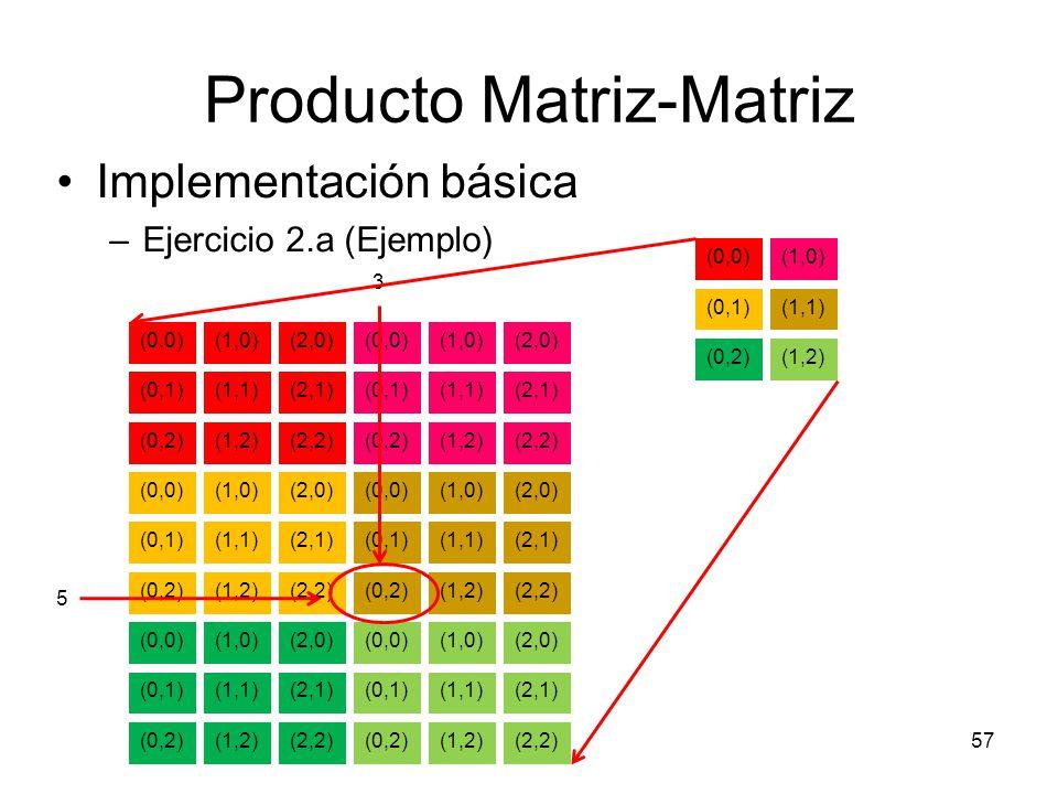 Producto Matriz-Matriz Implementación básica –Ejercicio 2.a (Ejemplo) 57 (0,0)(1,0)(2,0) (0,1)(1,1)(2,1) (0,2)(1,2)(2,2) (0,0)(1,0)(2,0) (0,1)(1,1)(2,