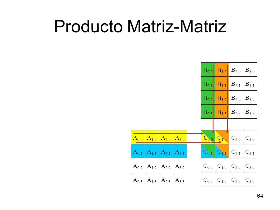 Producto Matriz-Matriz 64 C 1,0 C 0,0 C 0,1 C 2,0 C 3,0 C 1,1 C 0,2 C 2,2 C 3,2 C 1,2 C 3,1 C 2,1 C 0,3 C 2,3 C 3,3 C 1,3 A 2,0 A 1,1 A 1,0 A 0,0 A 0,