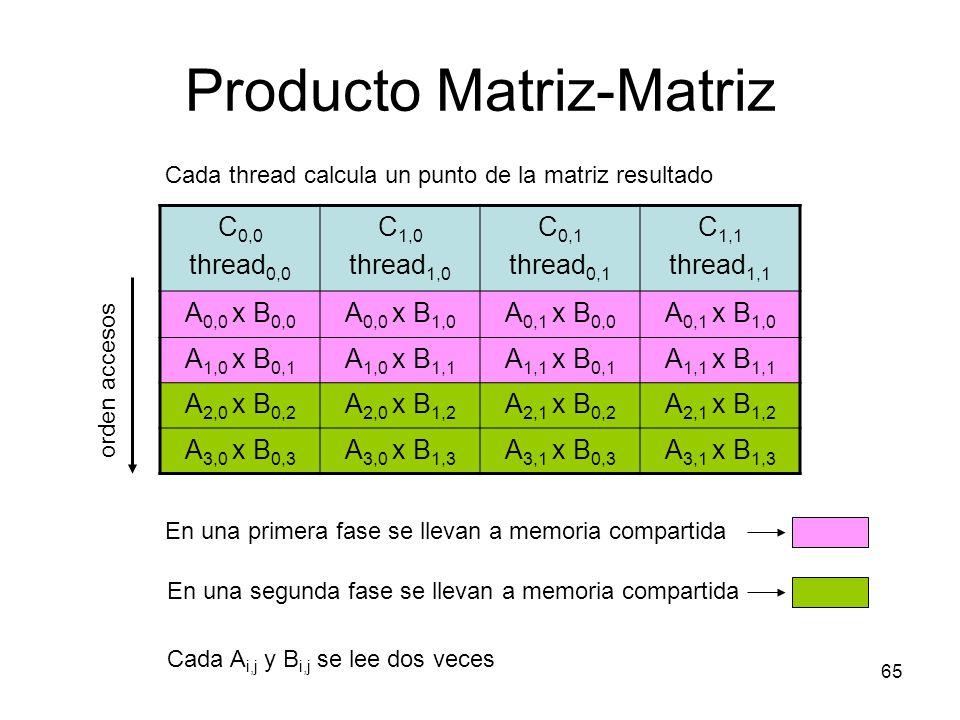 Producto Matriz-Matriz 65 C 0,0 thread 0,0 C 1,0 thread 1,0 C 0,1 thread 0,1 C 1,1 thread 1,1 A 0,0 x B 0,0 A 0,0 x B 1,0 A 0,1 x B 0,0 A 0,1 x B 1,0