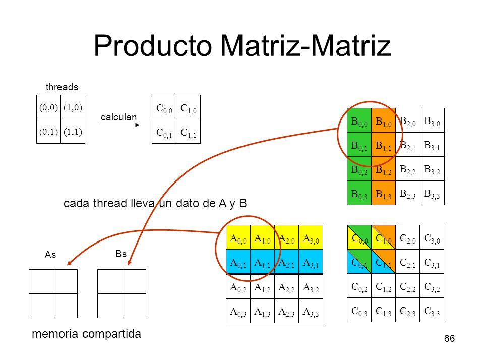Producto Matriz-Matriz 66 C 1,0 C 0,0 C 0,1 C 2,0 C 3,0 C 1,1 C 0,2 C 2,2 C 3,2 C 1,2 C 3,1 C 2,1 C 0,3 C 2,3 C 3,3 C 1,3 A 2,0 A 1,1 A 1,0 A 0,0 A 0,