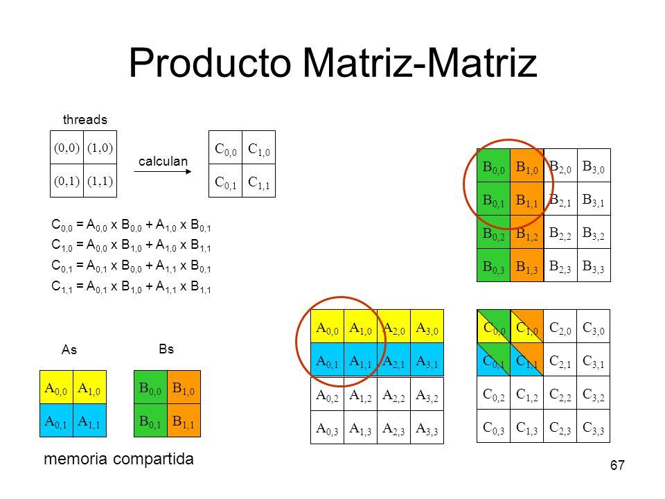 Producto Matriz-Matriz 67 C 1,0 C 0,0 C 0,1 C 2,0 C 3,0 C 1,1 C 0,2 C 2,2 C 3,2 C 1,2 C 3,1 C 2,1 C 0,3 C 2,3 C 3,3 C 1,3 A 2,0 A 1,1 A 1,0 A 0,0 A 0,