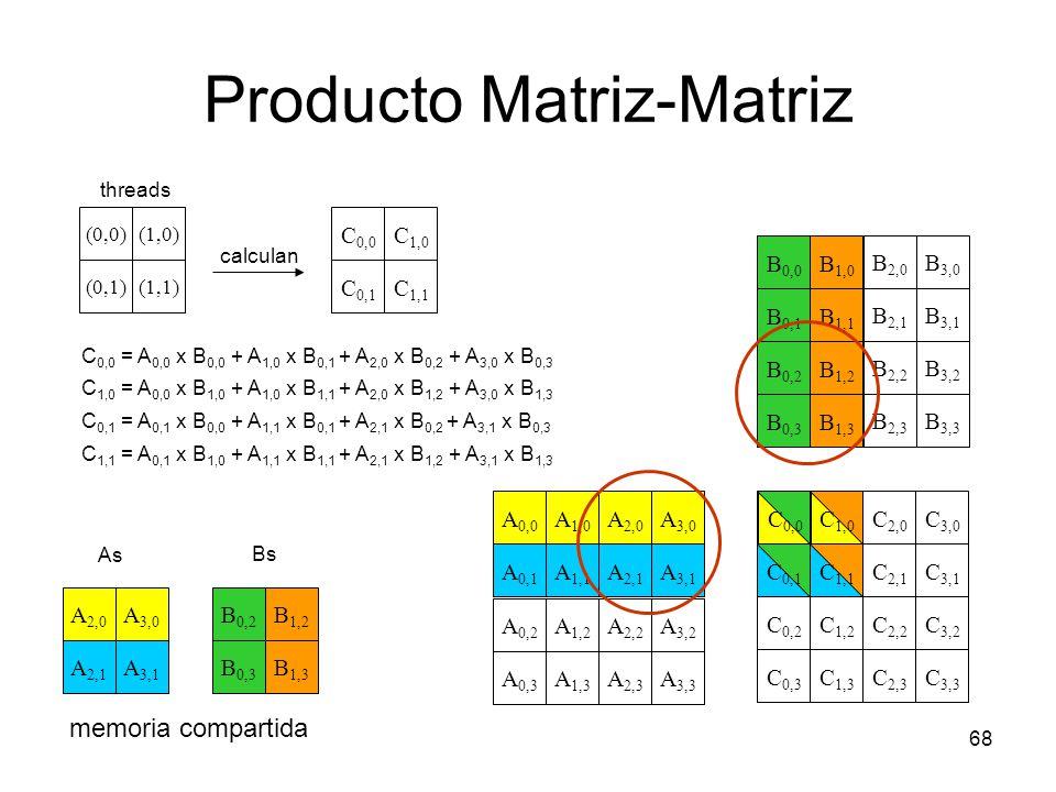 Producto Matriz-Matriz 68 C 1,0 C 0,0 C 0,1 C 2,0 C 3,0 C 1,1 C 0,2 C 2,2 C 3,2 C 1,2 C 3,1 C 2,1 C 0,3 C 2,3 C 3,3 C 1,3 A 2,0 A 1,1 A 1,0 A 0,0 A 0,