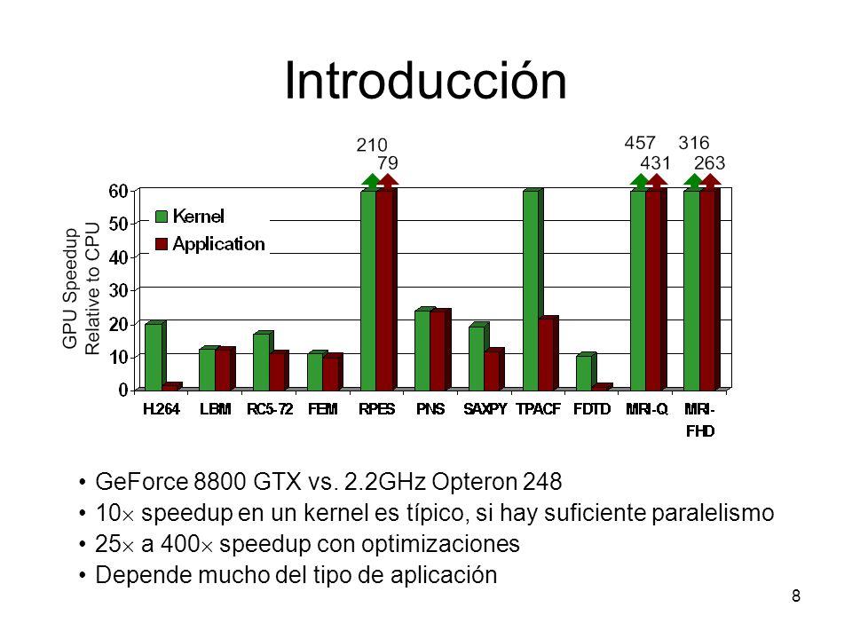 Introducción Programabilidad 20052009 Ensamblador OpenGL DirectX Cg Brook++ RapidMind CUDA OpenCL Facilidad de programación Inicios GPGPU ATI Stream Explosión GPGPU Futuro GPGPU.