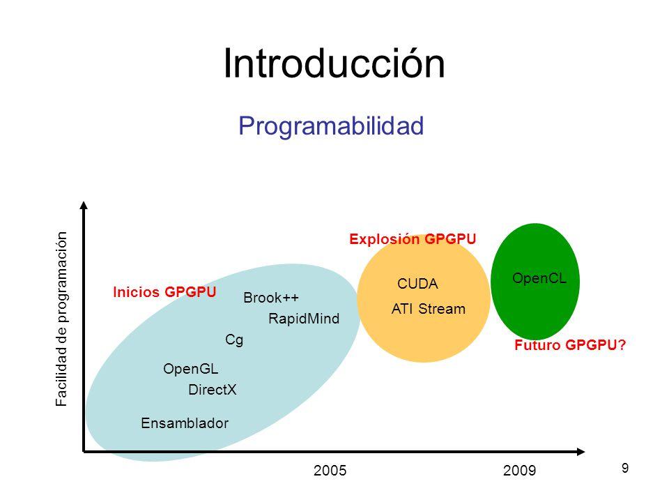 Introducción Programabilidad 20052009 Ensamblador OpenGL DirectX Cg Brook++ RapidMind CUDA OpenCL Facilidad de programación Inicios GPGPU ATI Stream E