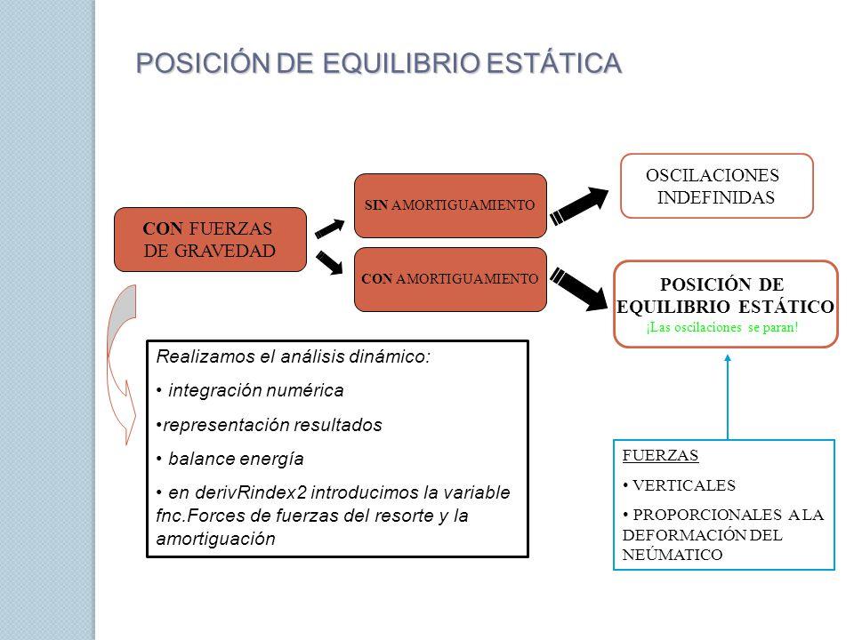 POSICIÓN DE EQUILIBRIO ESTÁTICA CON FUERZAS DE GRAVEDAD POSICIÓN DE EQUILIBRIO ESTÁTICO ¡Las oscilaciones se paran! OSCILACIONES INDEFINIDAS FUERZAS V