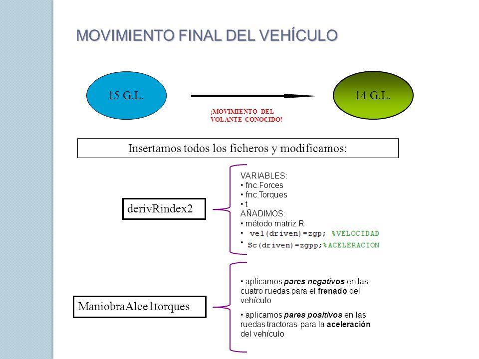 MOVIMIENTO FINAL DEL VEHÍCULO 15 G.L. 14 G.L. ¡MOVIMIENTO DEL VOLANTE CONOCIDO! Insertamos todos los ficheros y modificamos: derivRindex2 VARIABLES: f