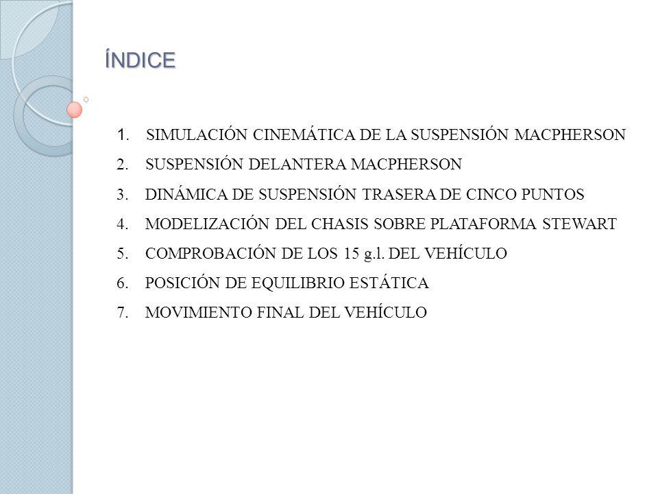 ÍNDICE 1. SIMULACIÓN CINEMÁTICA DE LA SUSPENSIÓN MACPHERSON 2. SUSPENSIÓN DELANTERA MACPHERSON 3. DINÁMICA DE SUSPENSIÓN TRASERA DE CINCO PUNTOS 4. MO