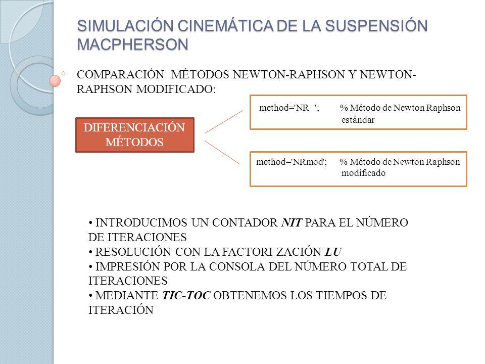 SIMULACIÓN CINEMÁTICA DE LA SUSPENSIÓN MACPHERSON COMPARACIÓN MÉTODOS NEWTON-RAPHSON Y NEWTON- RAPHSON MODIFICADO: DIFERENCIACIÓN MÉTODOS method='NR '