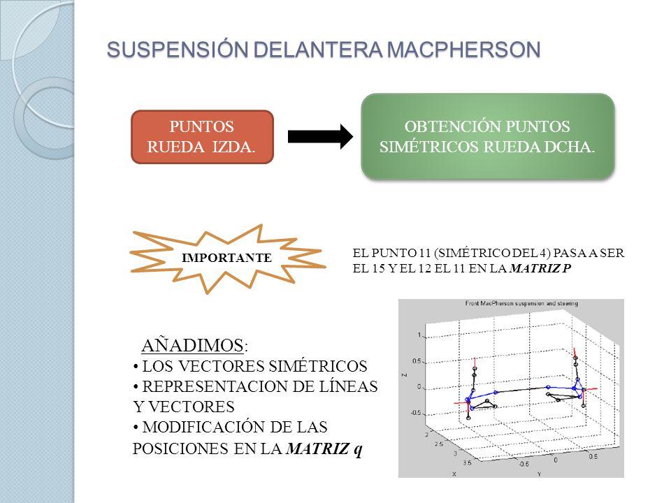 CONSTRUCCIÓN DE MATRICES ANGLE DIST RUEDA IZDA RUEDA DCHA MATRIZ CONSTR: Duplicamos el número de ecuaciones de restricción, con un factor de desplazamiento de 11 unidades para los puntos(dp) y 4 para los vectores(dv), a excepción de la barra de dirección.