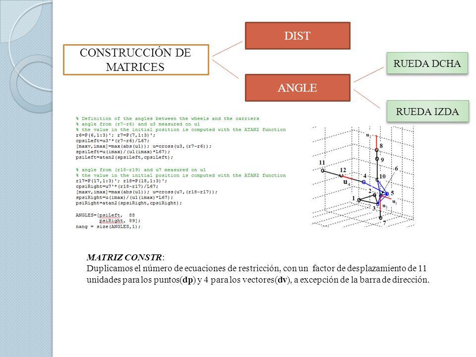 CONSTRUCCIÓN DE MATRICES ANGLE DIST RUEDA IZDA RUEDA DCHA MATRIZ CONSTR: Duplicamos el número de ecuaciones de restricción, con un factor de desplazam