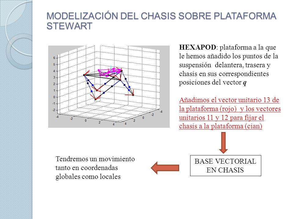 MODELIZACIÓN DEL CHASIS SOBRE PLATAFORMA STEWART HEXAPOD: plataforma a la que le hemos añadido los puntos de la suspensión delantera, trasera y chasis