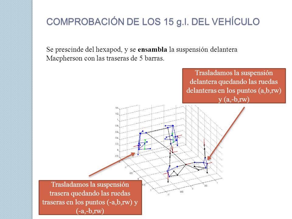 Creamos dos nuevas funciones a partir de los ficheros anteriores: MacPhersonkinematicsMain FivelinkGeometry2 MacPhersonGeometry2 FivelinkRearSuspensionMain2 Actualizamos las columnas de las matrices P y U Introducimos la estructura displ en FivelinkGeometry2 para ensamblar LINESm y LINES5 IMPORTANTE El ensamblado no se necesita actualizar ya que displ contiene campos para los puntos, vectores unitarios, distancias y ángulos.