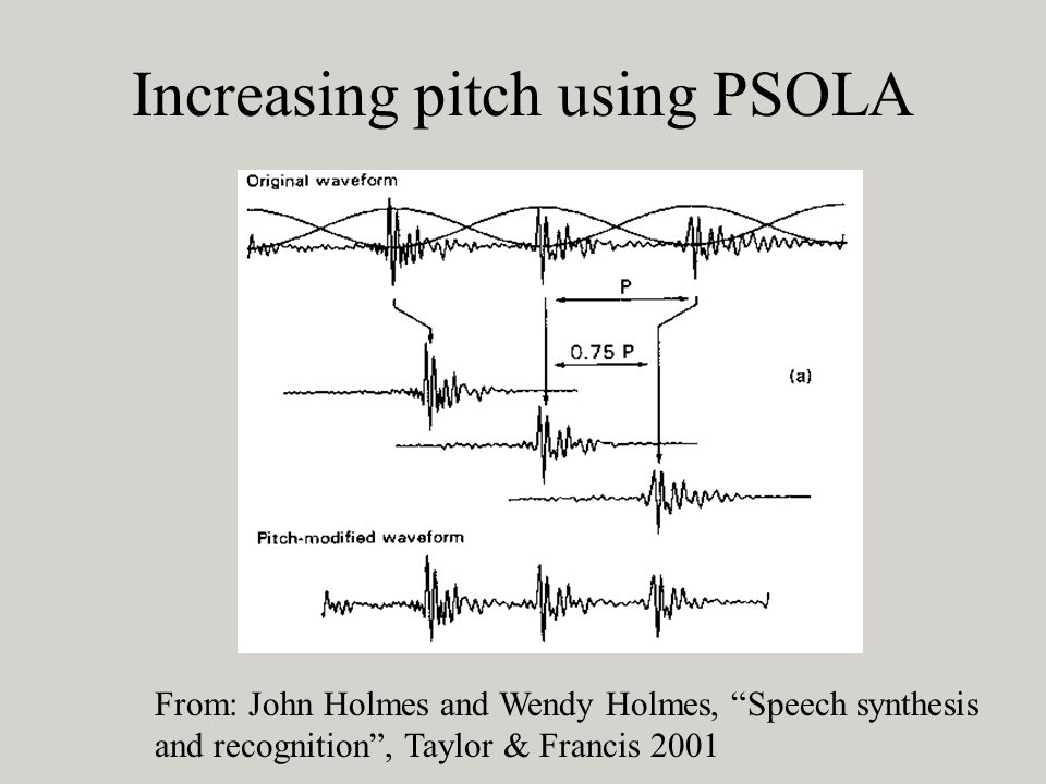 Increasing pitch using PSOLA From: John Holmes and Wendy Holmes, Speech synthesis and recognition, Taylor & Francis 2001