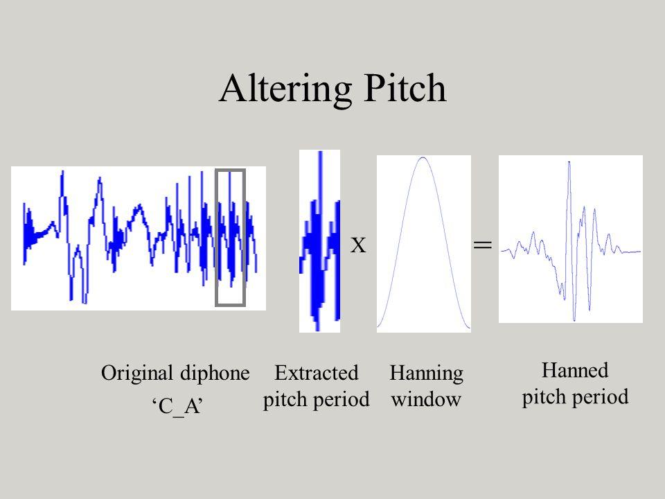 Altering Pitch X Hanning window = Original diphoneExtracted pitch period Hanned pitch period C_A