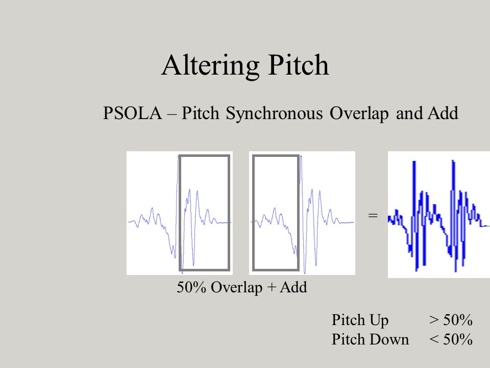 PSOLA – Pitch Synchronous Overlap and Add = Altering Pitch 50% Overlap + Add Pitch Up> 50% Pitch Down< 50%