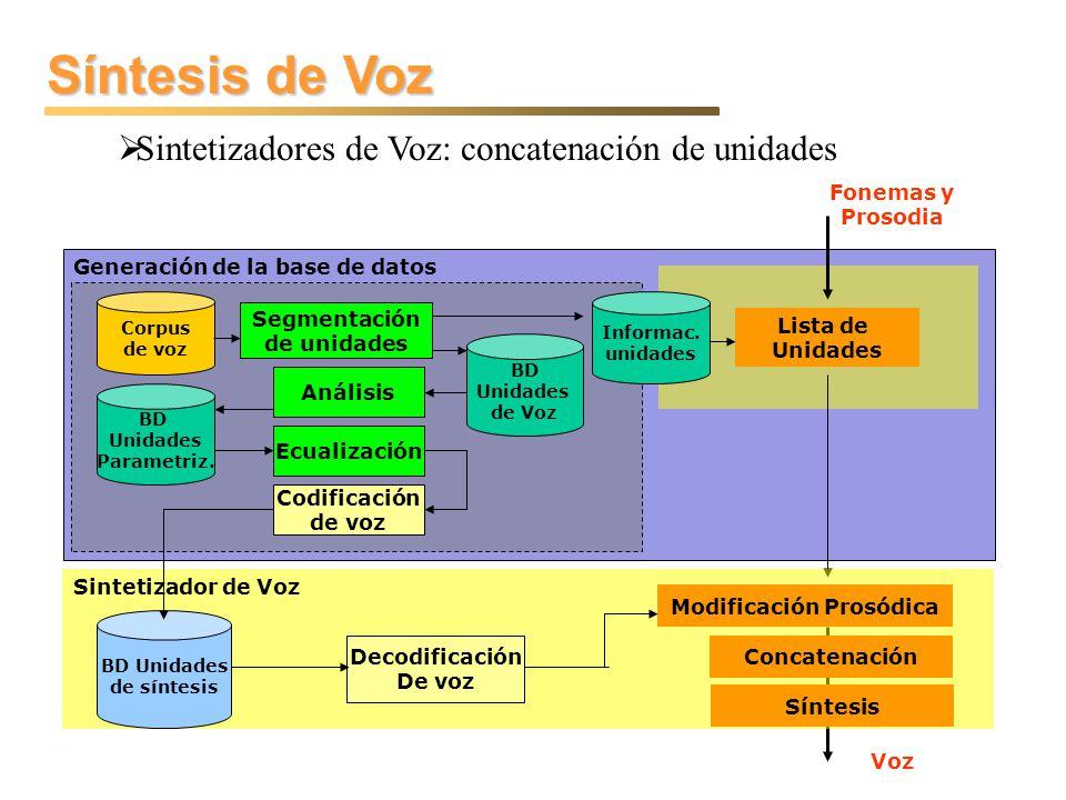 Síntesis de Voz Sintetizadores de Voz: concatenación de unidades Generación de la base de datos Lista de Unidades Voz Fonemas y Prosodia Informac. uni