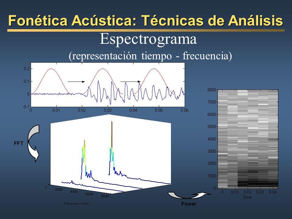 Fonética Acústica: Técnicas de Análisis FFT Power Espectrograma (representación tiempo - frecuencia)