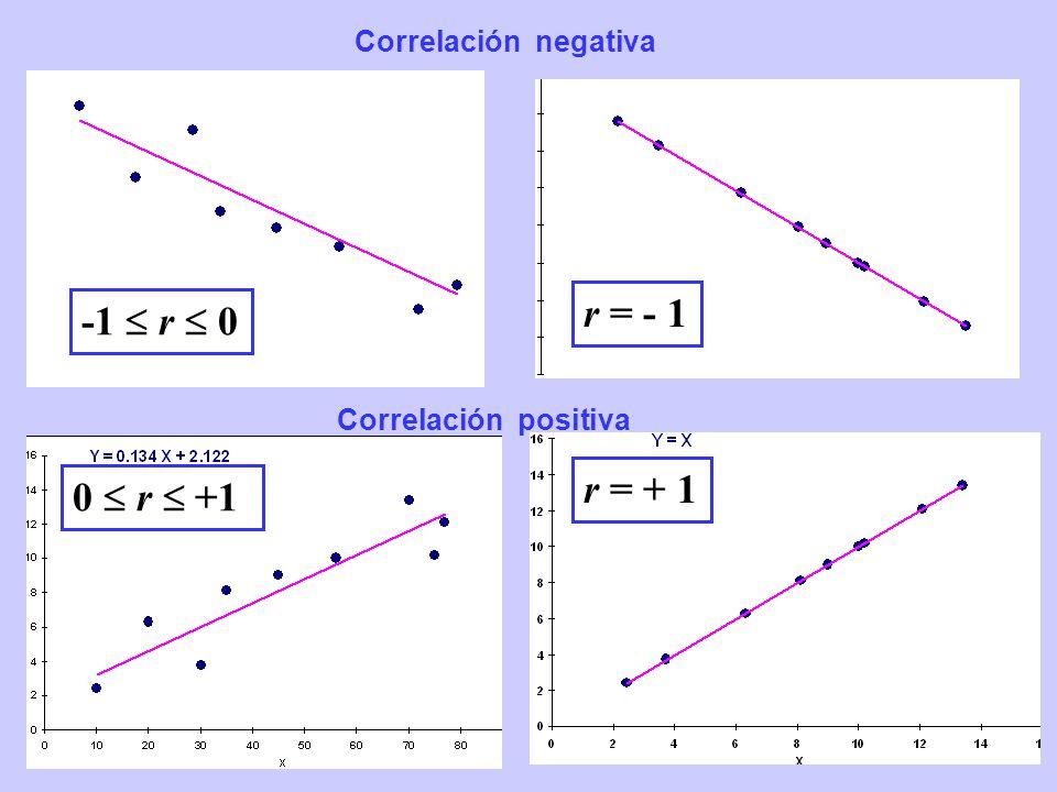 Correlación positiva Correlación negativa r = + 1 0 r +1 -1 r 0 r = - 1