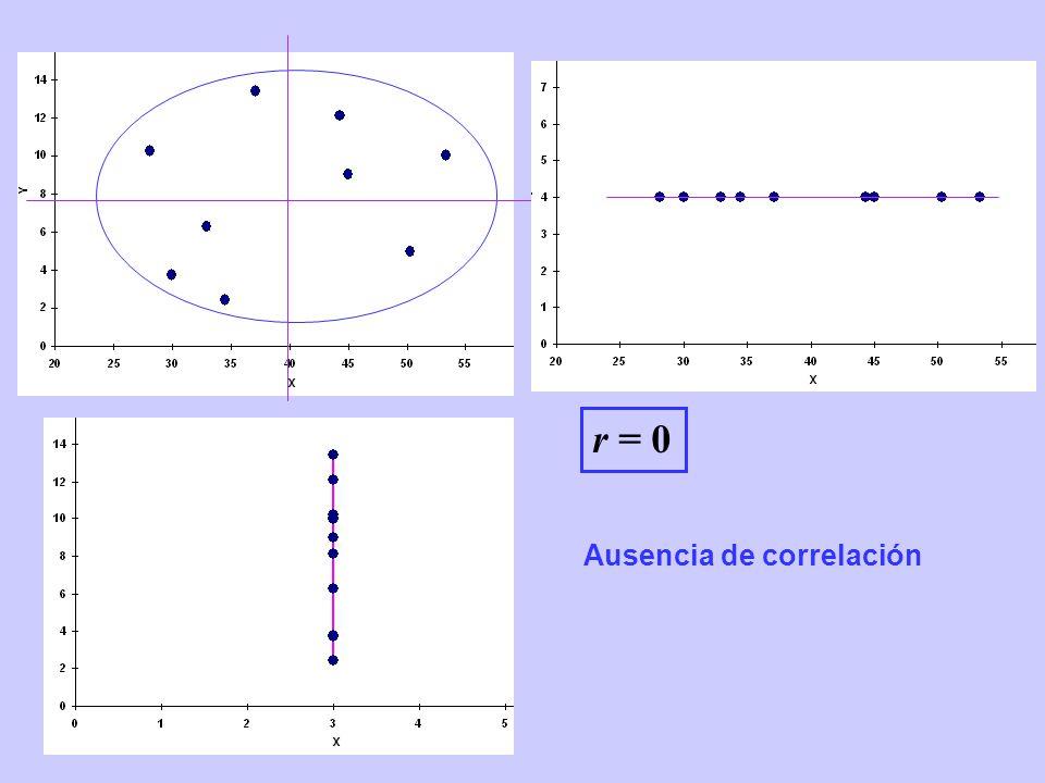 r = 0 Ausencia de correlación