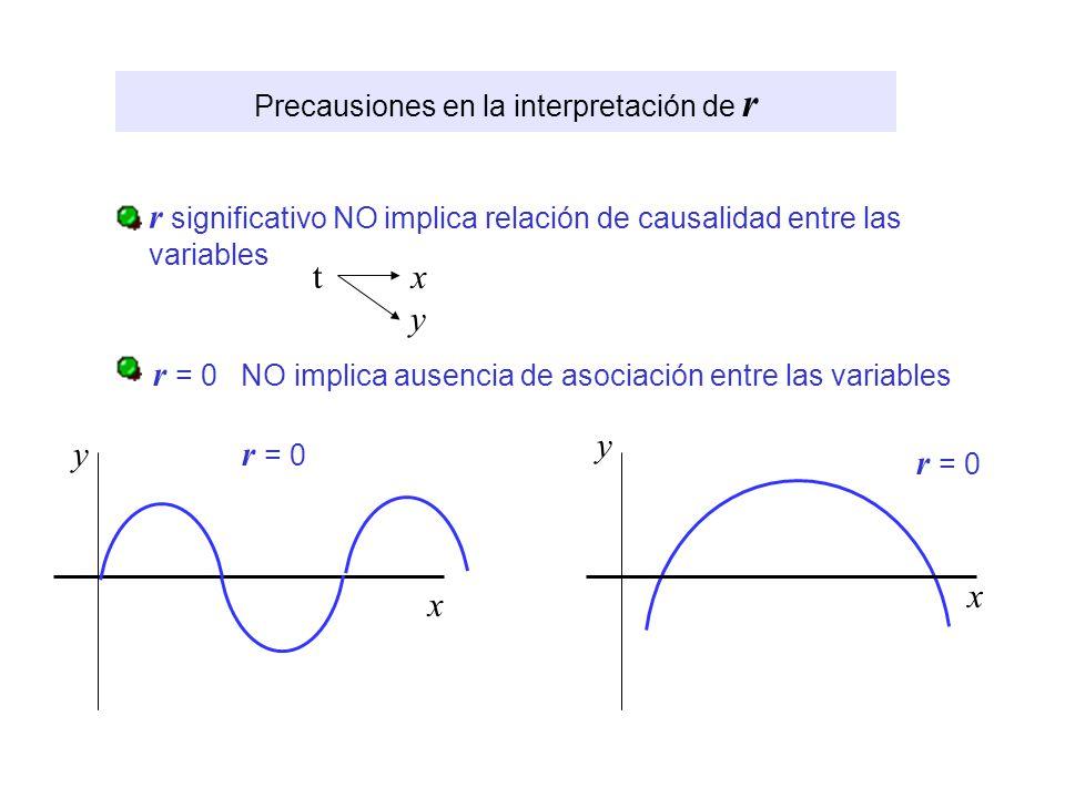 Precausiones en la interpretación de r r significativo NO implica relación de causalidad entre las variables r = 0 NO implica ausencia de asociación e