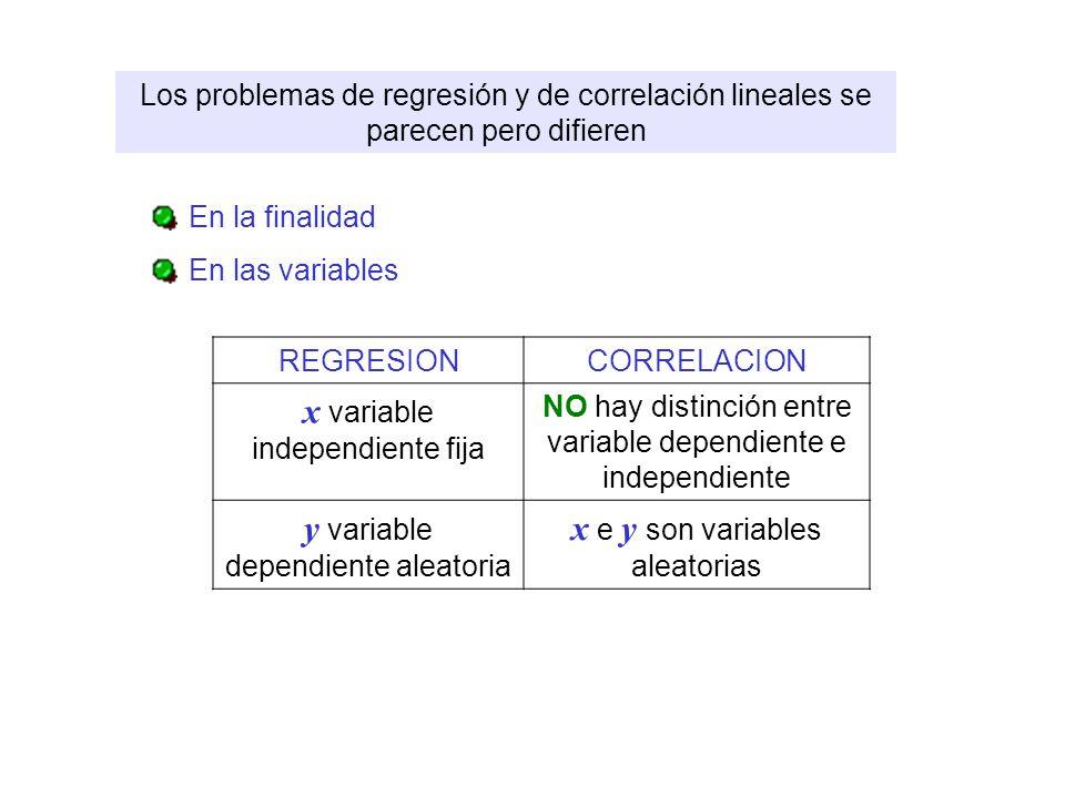 Los problemas de regresión y de correlación lineales se parecen pero difieren En la finalidad En las variables REGRESIONCORRELACION x variable indepen