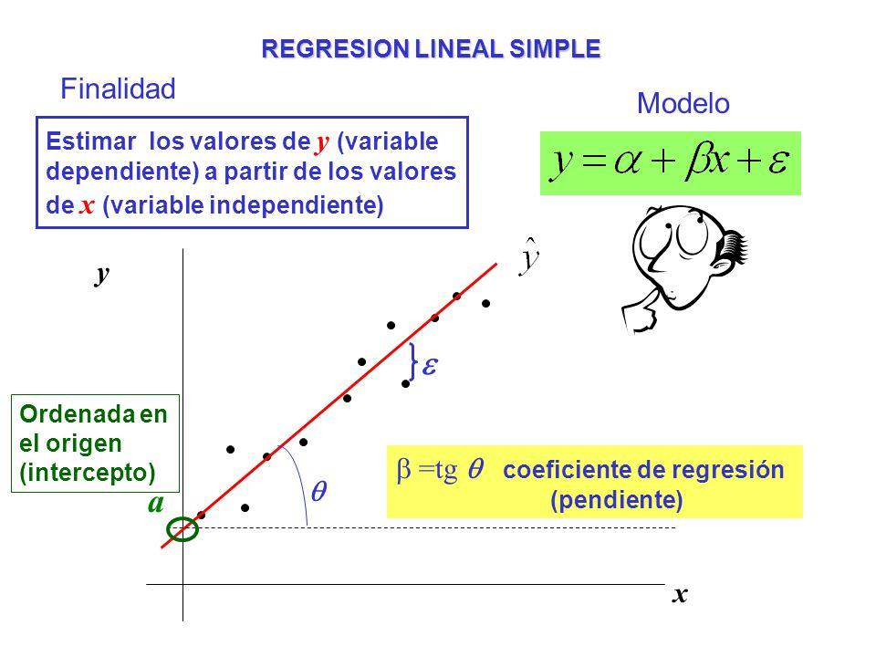 REGRESION LINEAL SIMPLE Finalidad Estimar los valores de y (variable dependiente) a partir de los valores de x (variable independiente) Modelo y x a O