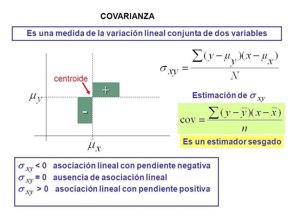 COVARIANZA Es una medida de la variación lineal conjunta de dos variables - + xy 0 asociación lineal con pendiente positiva Estimación de xy Es un est