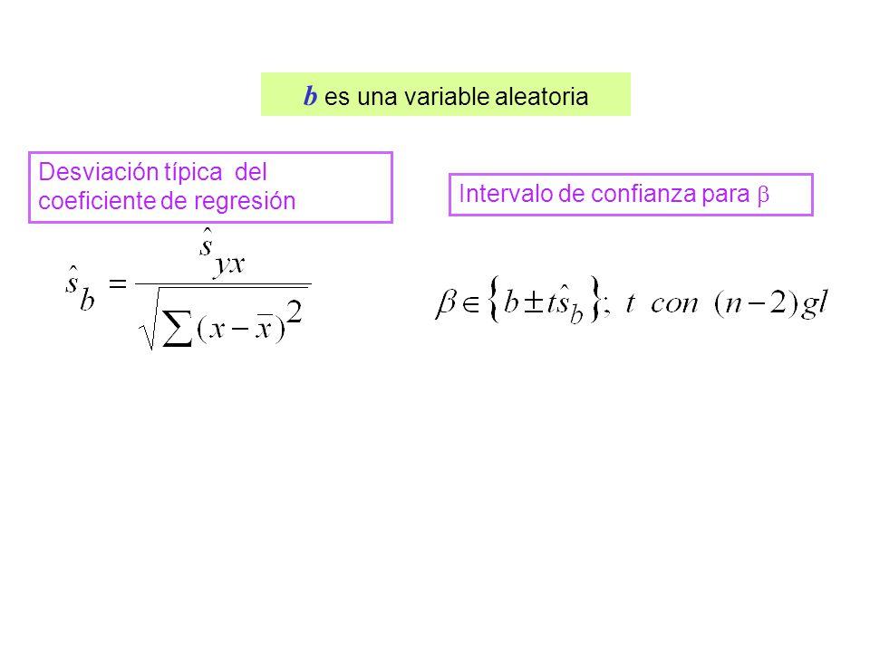 A medida que los valores se alejan del centroide (, ) las estimaciones de y son más imprecisas Consecuencia sobre las estimaciones de y y x faja de confianza para