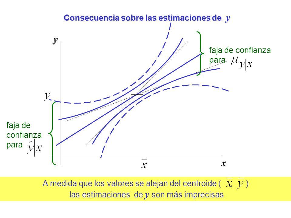 A medida que los valores se alejan del centroide (, ) las estimaciones de y son más imprecisas Consecuencia sobre las estimaciones de y y x faja de co