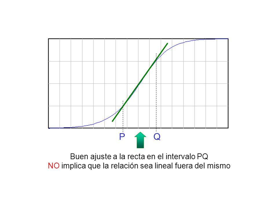 PQ Buen ajuste a la recta en el intervalo PQ NO implica que la relación sea lineal fuera del mismo