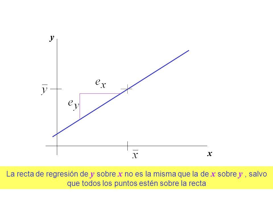 La recta de regresión de y sobre x no es la misma que la de x sobre y, salvo que todos los puntos estén sobre la recta y x
